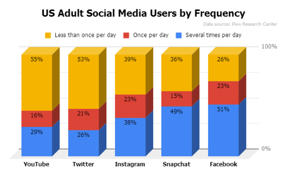 social media marketing frequency